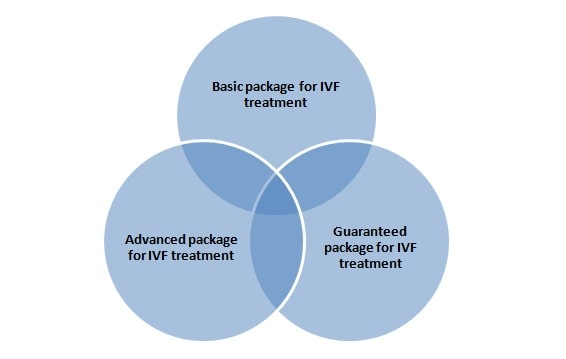 ivf cost singapore