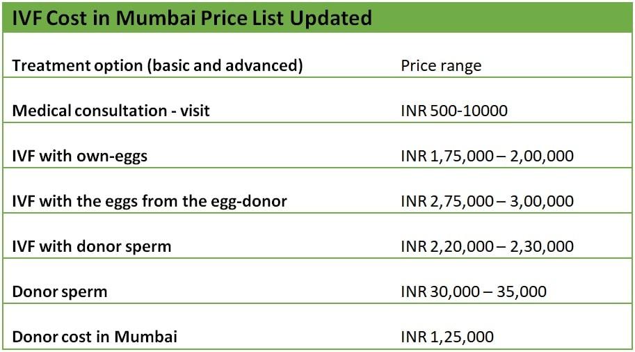 ivf cost in mumbai price list